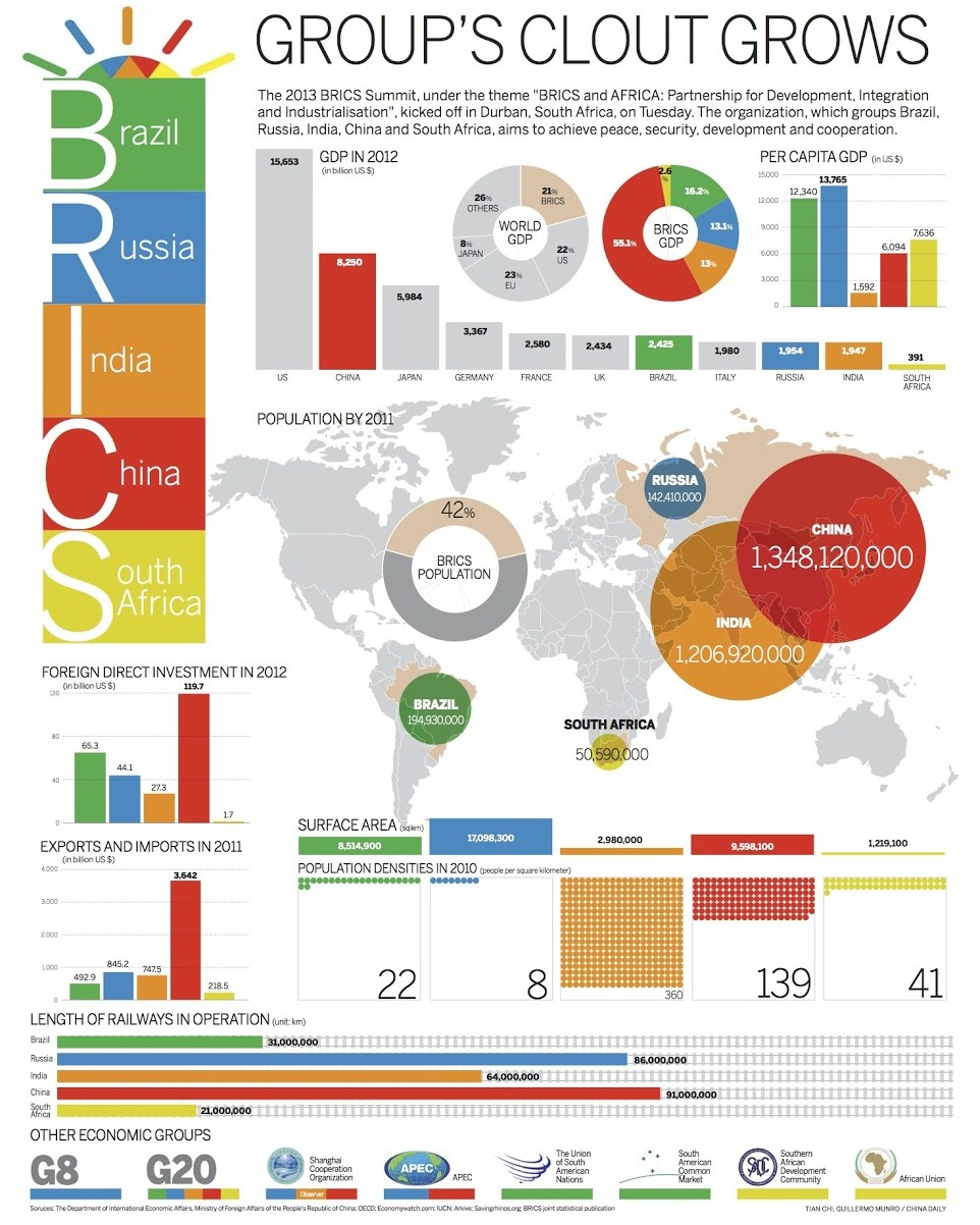 rise of brics economy and its Bric (brazil, russia, india and china) refers to the idea that china and india will, by 2050, become the world's dominant suppliers of manufactured goods and services.