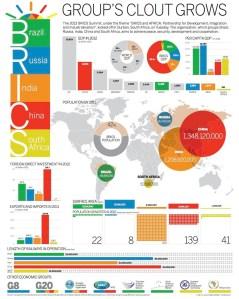 BRICS summarization