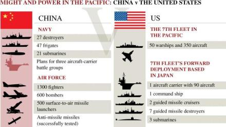 485509-china-v-us-in-the-pacific